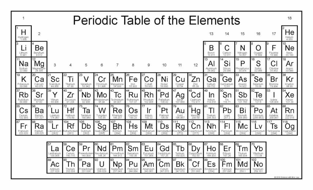 Free Periodic Table With Updated Names Science And Math With Mrs Lau